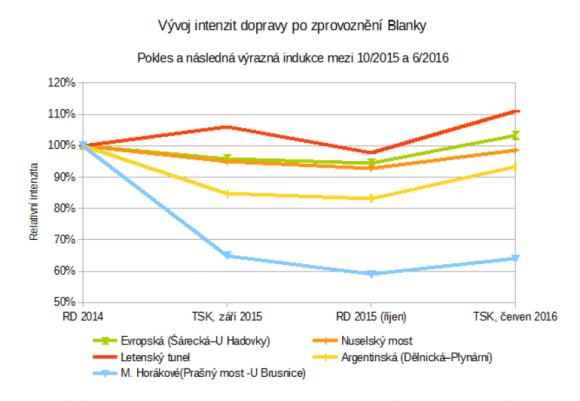 graf_indukce_po_blance