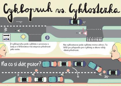 Infografiky k cyklistické infrastruktuře
