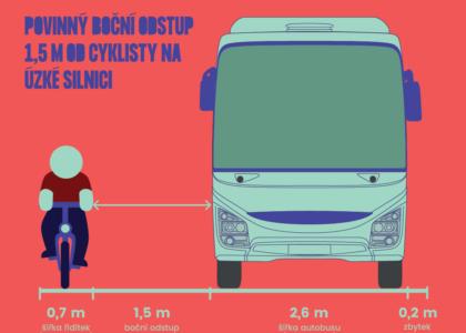 Novela zákona o bezpečném předjíždění cyklistů: Nejčastější otázky a námitky