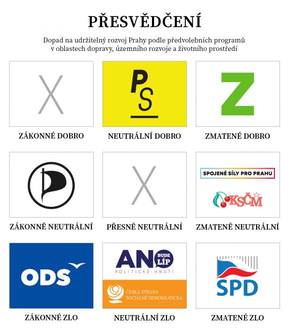 Přesvědčení stran v Praze